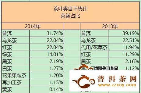 迄今最全天猫双十一茶叶销售数据分析报告!!!